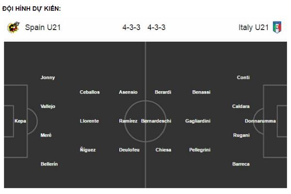 Đội hình thi đấu dự kiến của U21TBN và U21 Italia