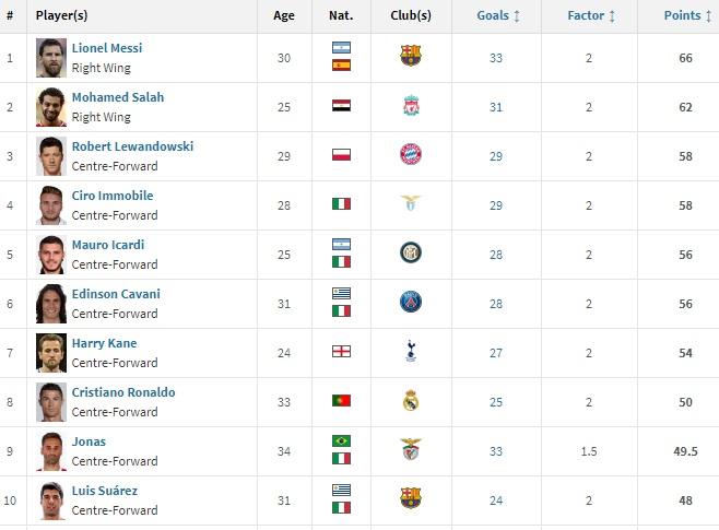 Salah khó vượt Messi ở chiếc giày vàng