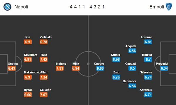 Đội hình dự kiến Napoli vs Empoli