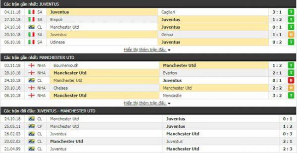 Thành tích và phong độ của Juventus vs Man Utd