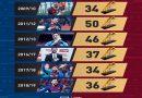 Messi chấm dứt triều đại thống trị của Ronaldo