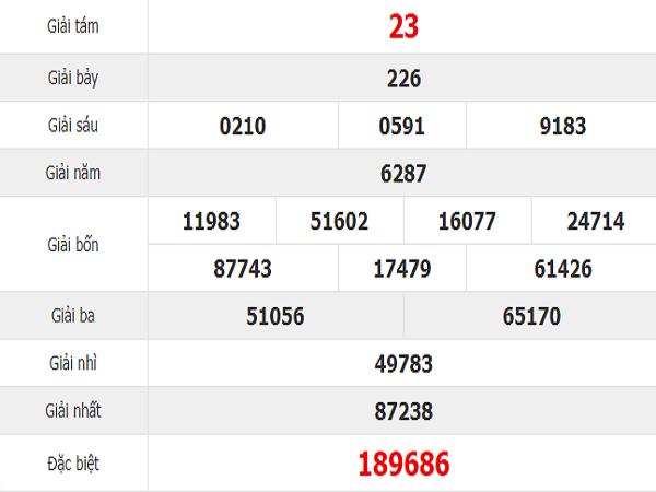 Bảng dự đoán phân tích kết quả XSDN ngày 17/07