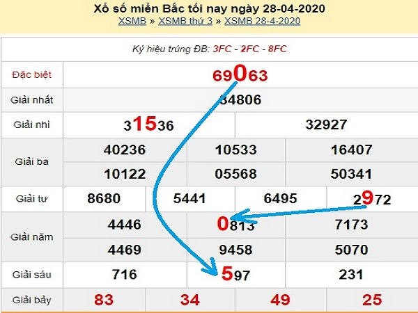 Tổng hợp KQXSMB- Dự đoán xổ số miền bắc ngày 29/04 tỷ lệ trúng cao