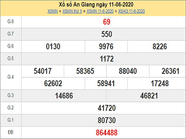 Phân tích XSAG 18/6/2020