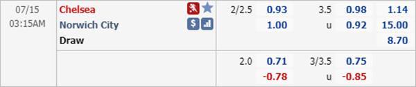 Tỷ lệ kèo giữa Chelsea vs Norwich