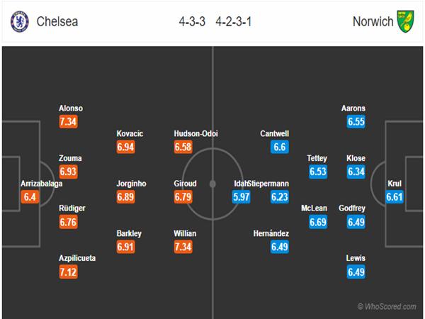 Đội hình dự kiến giữa Chelsea vs Norwich