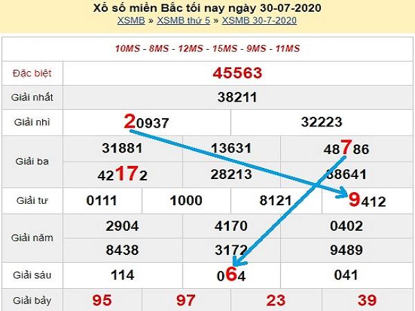 Bảng KQXSMB- Thống kê xổ số miền bắc ngày 31/07 chuẩn xác