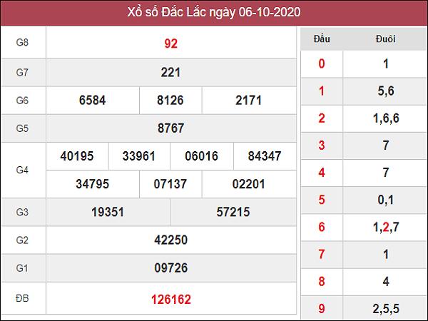 Thống kê KQXSDL ngày 13/10/2020- xổ số đắc lắc chi tiết