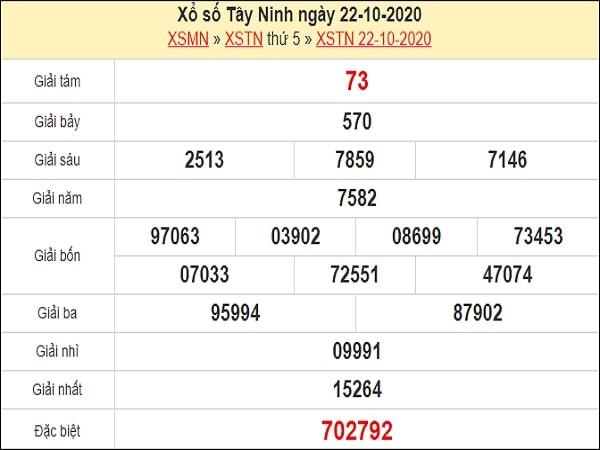 Phân tích XSTN 29/10/2020