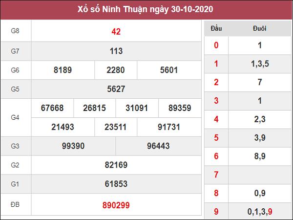 Dự đoán KQXSNT ngày 06/11/2020- xổ số ninh thuận