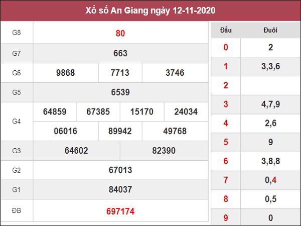 Phân tích XSAG ngày 19/11/2020- xổ số an giang hôm nay