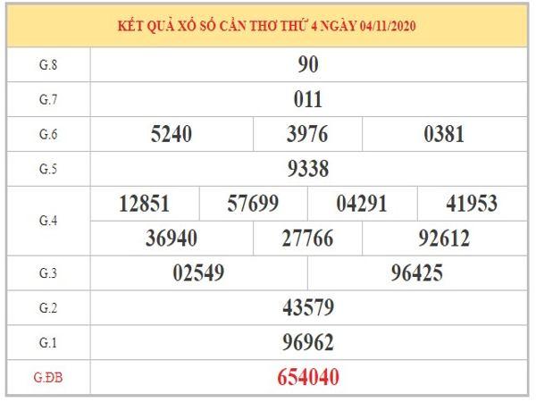 Dự đoán XSCT ngày 11/11/2020 dựa trên kết quả kỳ trước
