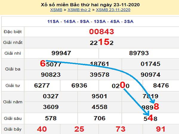 Dự đoán XSMB ngày 24/11/2020- xổ số miền bắc hôm nay