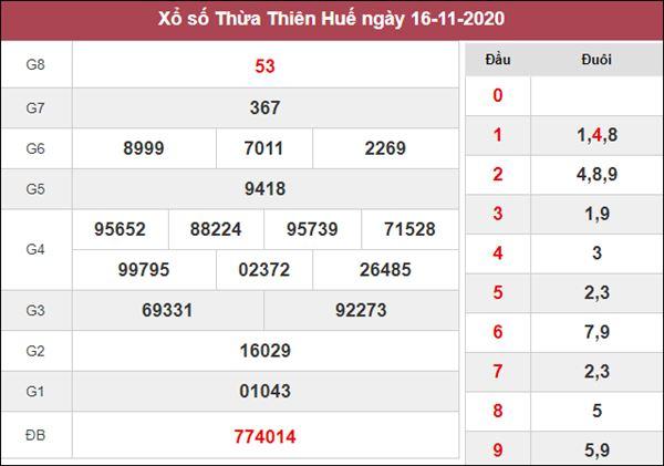 Nhận định KQXS Thừa Thiên Huế 23/11/2020 thứ 2 cùng chuyên gia