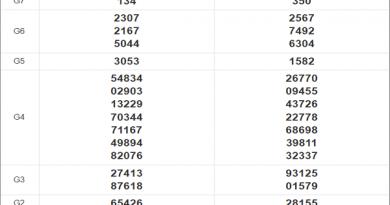 Thống kê xổ số miền Trung 25/11/2020 thứ 4 chi tiết nhất