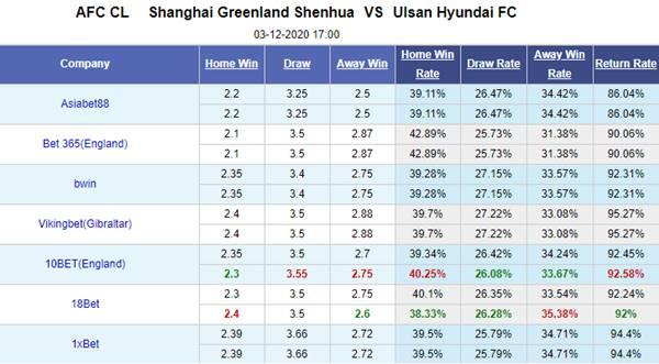 Kèo bóng đá hôm nay giữa Shanghai Shenhua vs Ulsan Hyundai