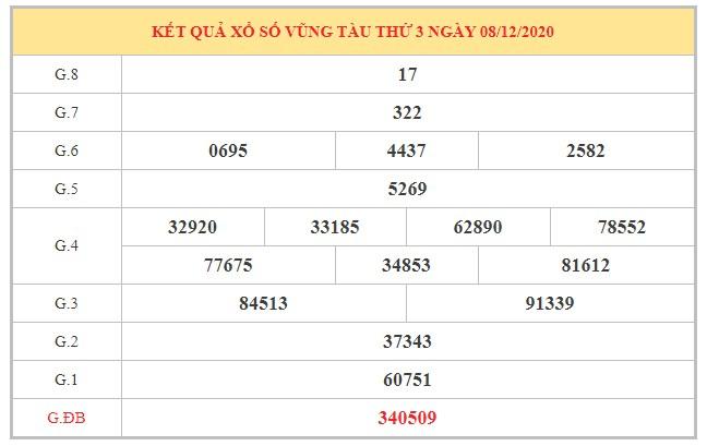 Nhận định KQXSVT ngày 15/12/2020 dựa trên kết quả kì trước