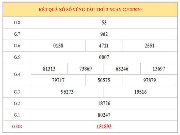 Phân tích KQXSVT ngày 29/12/2020 dựa trên kết quả kì trước