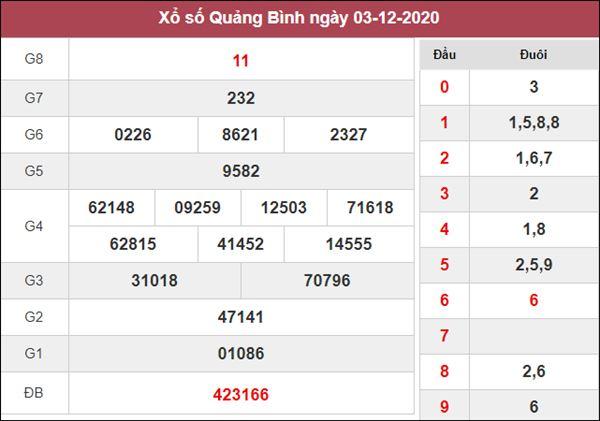 Soi cầu XSQB 10/12/2020 tham khảo cặp số may mắn Quảng Bình