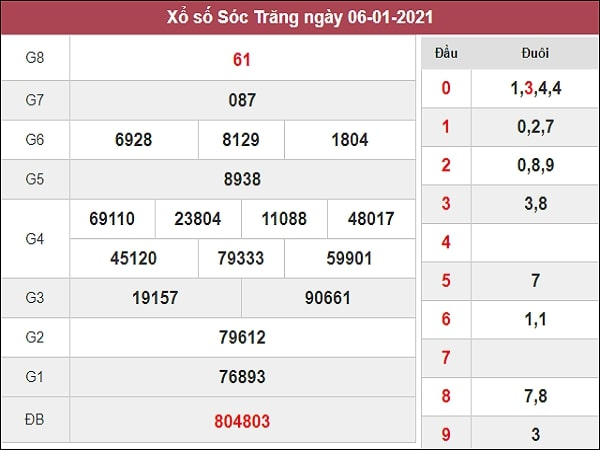 Phân tích XSST 13/1/2021