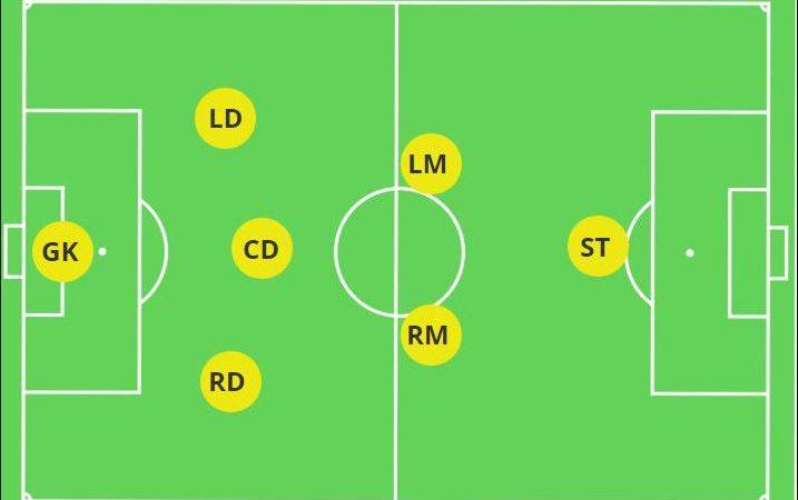 Sơ đồ chiến thuật bóng đá 7 người 3-2-1