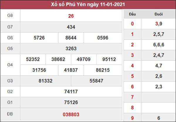Dự đoán XSPY 18/1/2021 chốt cầu lô số đẹp Phú Yên thứ 2