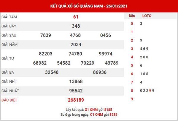 Thống kê XSQNM ngày 2/2/2021