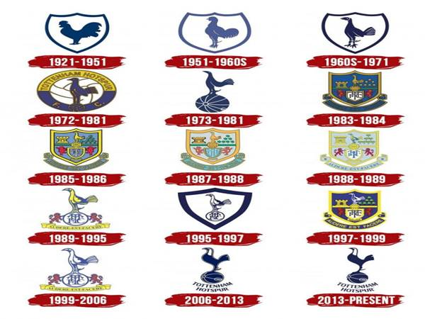 Lịch sử hình thành logo Tottenham Hotspur
