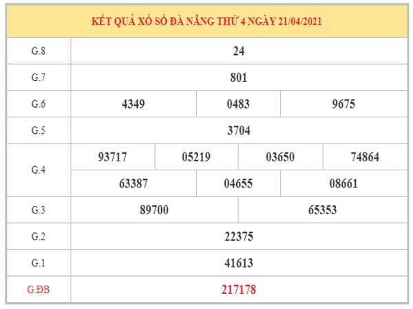 Dự đoán XSDN ngày 24/4/2021 dựa trên kết quả kì trước