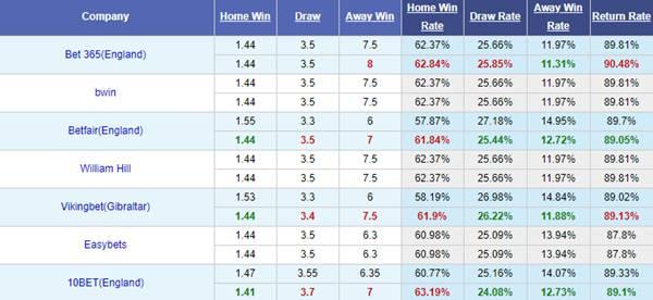 Tỷ lệ kèo bóng đá giữa Emelec vs Talleres Cordoba