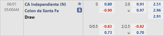 Tỷ lệ kèo bóng đá giữa Independiente vs Colon