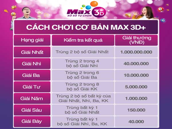 Xổ số Vietlott Max 3D là gì?