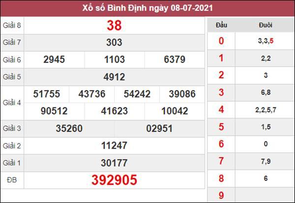 Nhận định KQXS Bình Định 15/7/2021 thứ 5 chuẩn xác