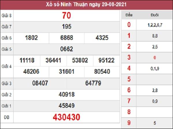 Dự đoán XSNT 27-08-2021