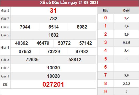 Thống kê xổ số Đắc Lắc ngày 28/9/2021 dựa trên kết quả kì trước