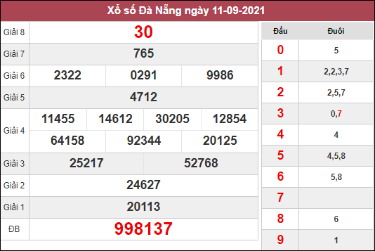 Nhận định KQXSDNG ngày 15/9/2021 dựa trên kết quả kì trước